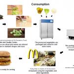 Lettuce consumption