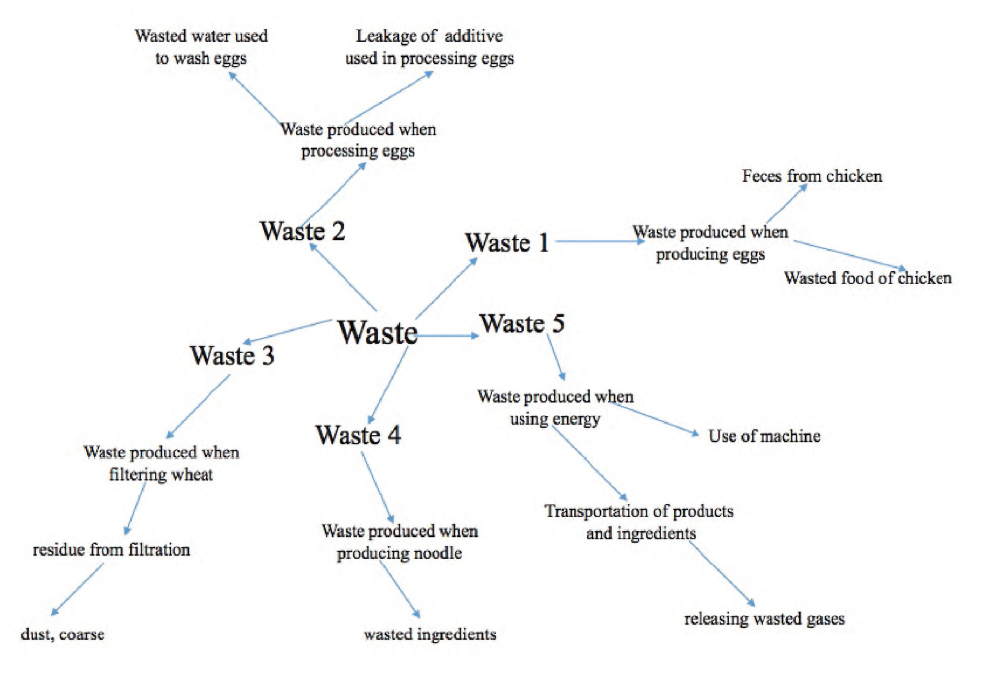 T2_noodle_waste map