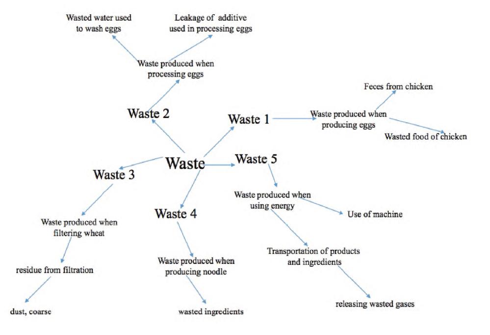 T2_noodle_waste map