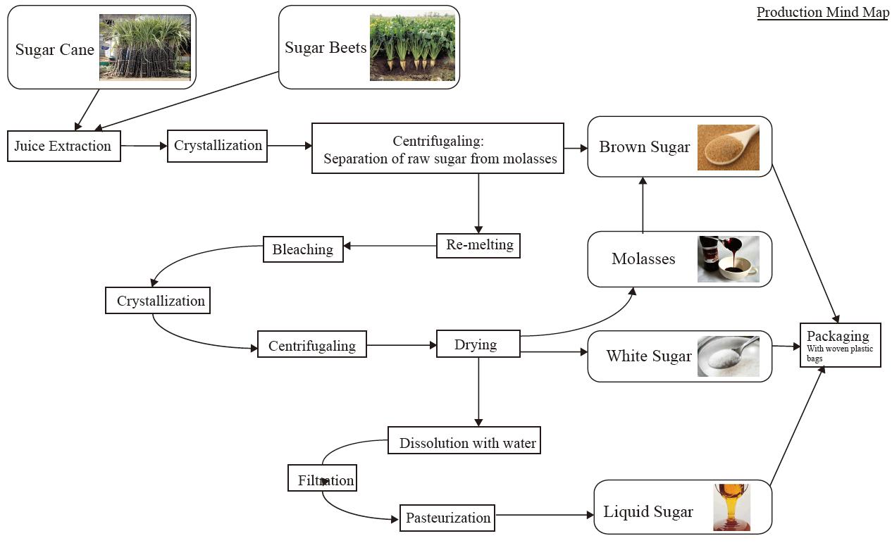 T3_sugar_production map