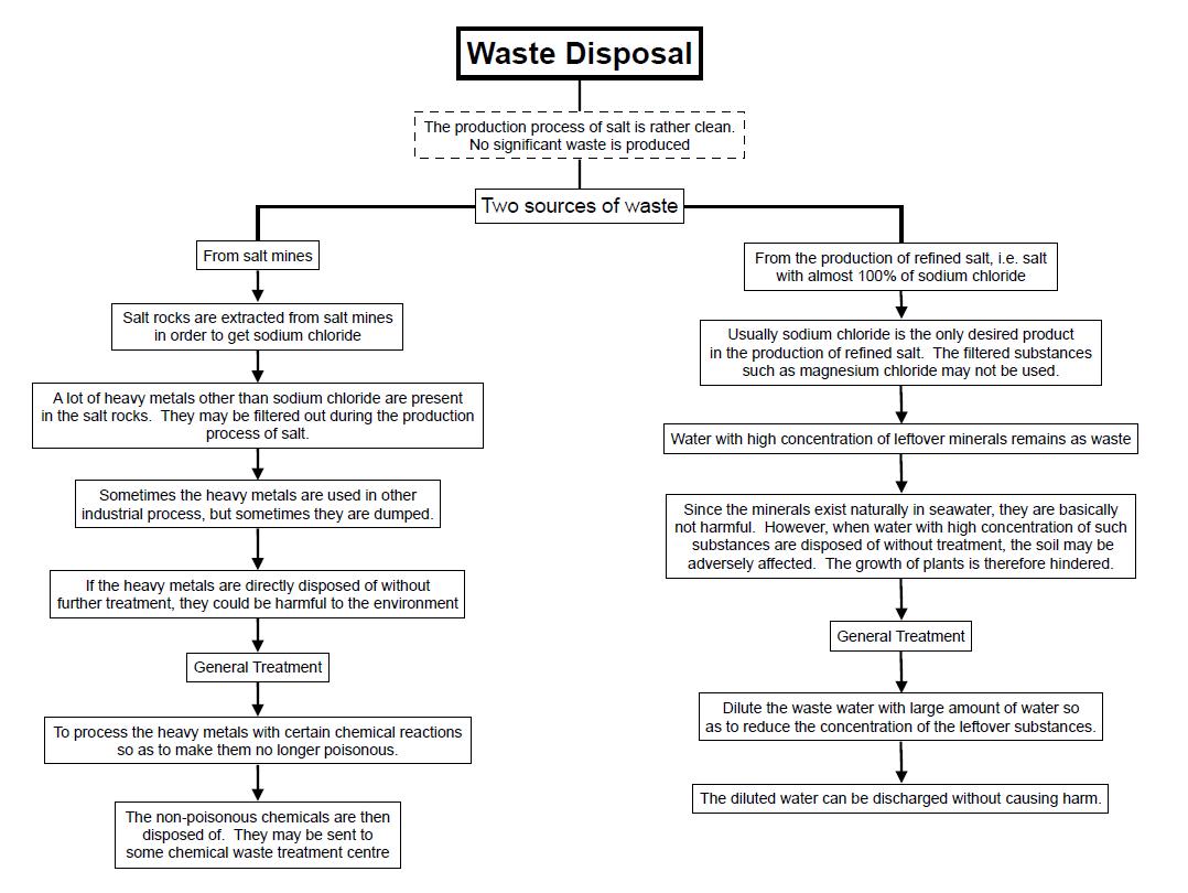 T4_salt_waste map