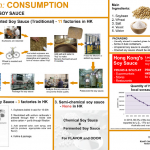 Soybean consumption