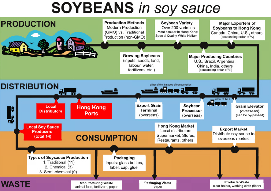Soy Beans Ccgl9041 You Food And The City