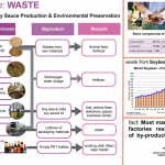 Soybean waste