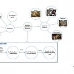 Mollusks China supply process