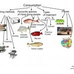 Salt-water consumption