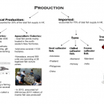 Salt-water production