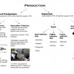 Salt-water production