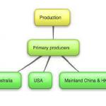 Brocooli production