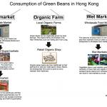 Green Beans consumption